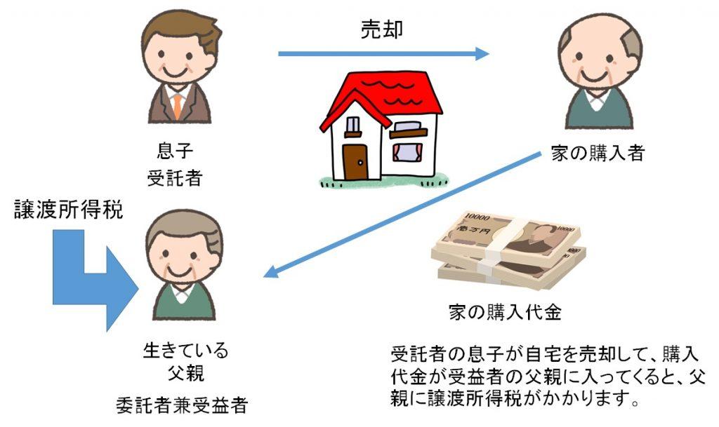 家族信託と税金